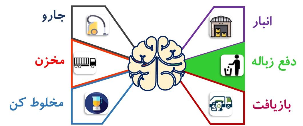 اطلاعات را با چه دستگاههایی در مغزمان مدیریت کنیم؟بخش پنجم- دستگاه دفع زباله